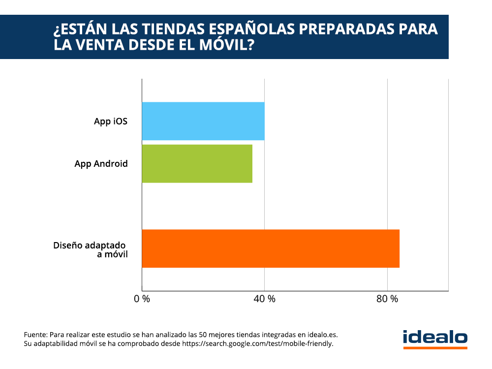 El 58,5 % de los españoles ya utiliza el smartphone en sus compras online