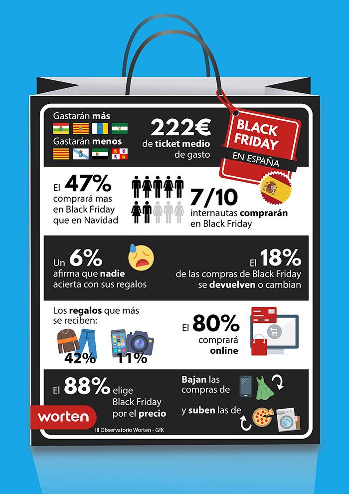 Previsiones de gasto para el Black Friday por Comunidades Autónomas
