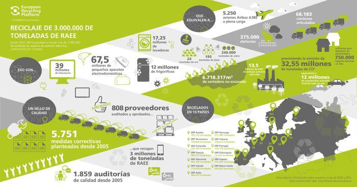 Comisión Europea Consejo de la Unión Europea ERP European Recycling Platform Global E-Waste Monitor lixiviados mercado europeo del reciclaje Paquete de Medidas sobre los Residuos Parlamento Europeo residuos de aparatos eléctricos y electrónicos (RAEE) UE