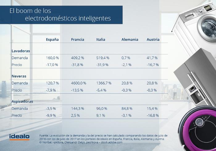 Electrodomésticos inteligentes, neveras inetligentes, lavadoras inteligentes, idealo.es, Mikko Fiorani