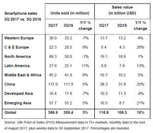 mercado smartphones, smartphones, GfK, ventas de teléfonos móviles, mercado global de telefonía móvil