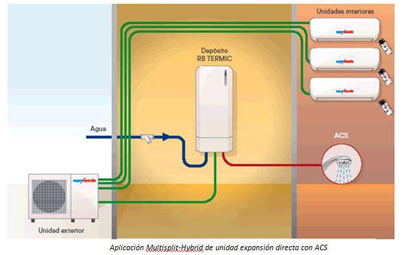 Acuatermic, Eurofred, aerotermia, multisplit-hybrid, sistema de climatización, bomba de calor, calefacción, aire acondicionado, agua caliente, ACS