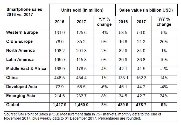 ventas, teléfonos móviles, smartphones, mercado mundial de teléfonos móviles, ventas mundiales, GfK, regiones, mercado global de smartphones, año 2017, precio medio de venta