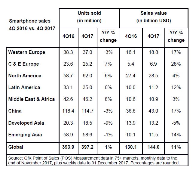 precio medio de venta, ventas, teléfonos móviles, smartphones, mercado mundial de teléfonos móviles, ventas mundiales, GfK, regiones, mercado global de smartphones, año 2017
