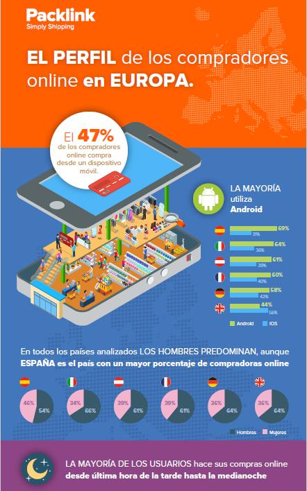 hábitos de los compradores online, estudioecommerce, ventas por internet, packlink, transporte, paquetería, envío, compras online