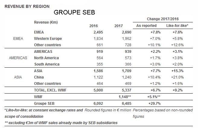 Grupo SEB, Groupe SEB, resultados 2017, ventas de menaje, WMF, pequeño electrodoméstico, pequeños electrodomésticos, companion, optigrill, aspiradoras, vapor, cafeteras espresso, dolce gusto, nespresso