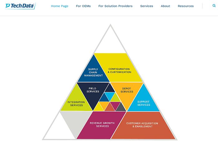 Tech Data, mayorista tecnológico, sericios, oferta de servicios, Global Lifecycle Management, Services, gestión de clientes completa