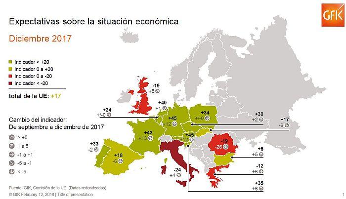 Menor optimismo español sobre la economía, a pesar del crecimiento