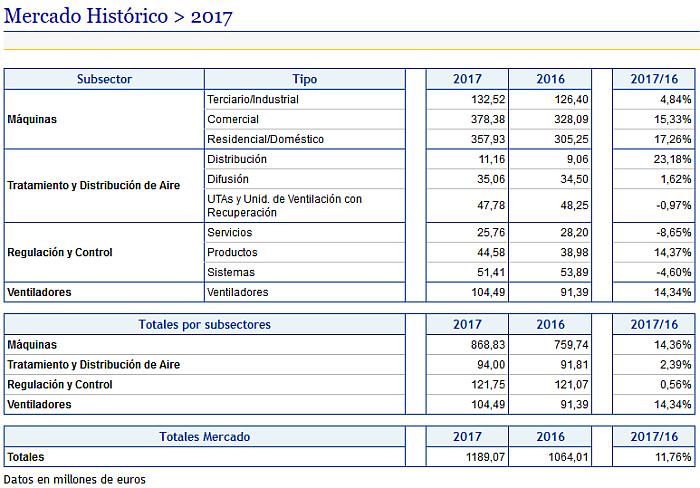 El mercado español de climatización creció un 11,76% en 2017