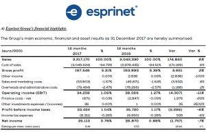 Grupo Esprinet, esprinet, mayorista, ventas, EBIT, resultados, informática