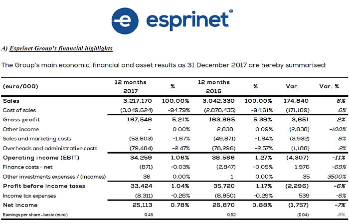 Esprinet cerró 2017 con un incremento de sus ventas globales del 6%
