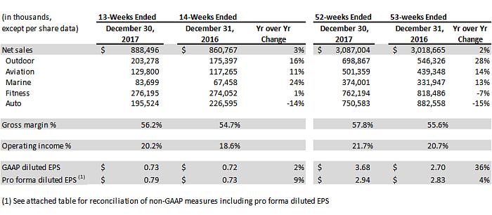 resultados garmin 2017, ventas de garmin en 2017, outdoor, aviación, náutica, automoción,salva alcover