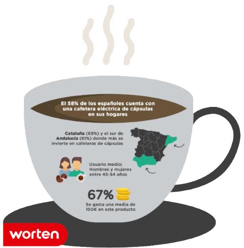 cafetera de cápsula, cafeteras electricas, cafe monodosis, cafetera, worten, tienda de electrodomésticos, dia internacional del café