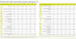 kantar mill, informe octubre 2018, perspectivas consumidor, intención de compra, confianza consumidor, tendencia, electrodomésticos