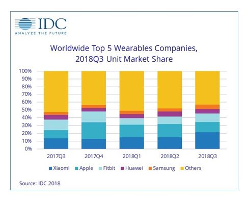 Consultora IDC, mi band, Mi Band 2, Mi Band 3, Mi Band 3 NFC, Mi Band Pulse, wearables, Worlwide Quarterly Wearables Tracker, Xiaomi