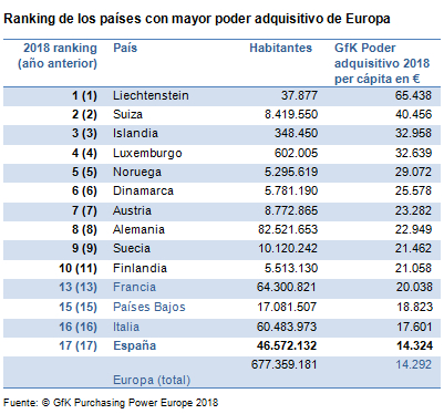 renta per cápita provincias españolas, poder adquisitivo, capacidad de compra, gasto, provincias españolas, países, estudio GfK