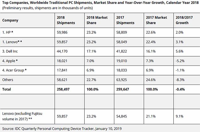 Las ventas de ordenadores, a la baja