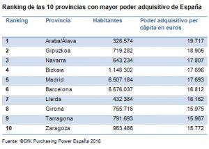 renta per cápita provincias españolas, poder adquisitivo, capacidad de compra, gasto, provincias españolas