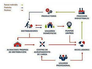 Ecotic, gestión de Residuos de Aparatos Eléctricos y Electrónicos, Jaggaer, Jaggaer Collaborative Sourcing, plataformas electrónicas, RAEE