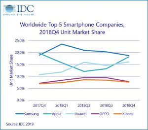 Apple, Huawei, IDC, mercado mundial de smartphones, OPPO, Samsung, vivo, Worlwide Quarterly Wearables Tracker, Xiaomi
