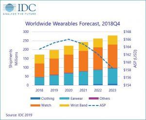mercado wearables, previsiones, consultora idc, idc, wearables, smartband, pulseras inteligentes, relojes, dispositivos auditivos, asistentes, previsiones de mercado, ventas, 2023, ventas mundiales, mercado mundial de wearables