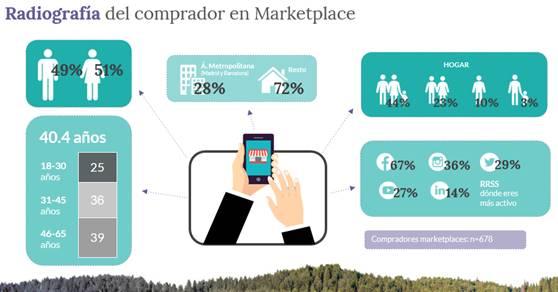 estudio sobre marketplaces, compras por internet, ecommerce, mercado español, compradores online, amazon, ebay, aliexpress. gasto medio, productos preferidos, tecnología, electrónica