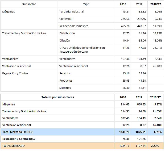 mercado español climatización, ventas de equipos de climatización, 2018, afec, máquinas, ventiladores, sector residencial/doméstico, aire acondicionado