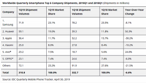 mercado mundial de teléfonos móviles, apple, xiaomi, samsung, huawei, teléfono 5G, mercado, ventas, unidades, IDC, smartphone, teléfonos móviles