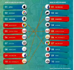 #SocialScene, Amazon, Apple, Apple Tree, Apple Tree Communications, Best Global Brands, Employer branding, entorno digital, Google, Instagram, Interbrand, Las marcas más valiosas en el entorno digital, LinkedIn, red, redes sociales, Samsung, Twitter