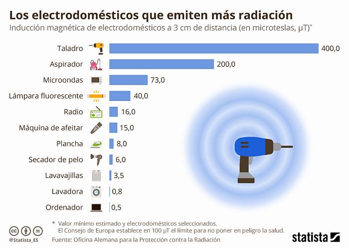Los electrodomésticos que más radiación emiten.