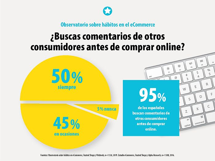 comentarios, comprar online, Country Manager de Trusted Shops, ecommerce, Jordi Vives, Observatorio sobre Hábitos en el eCommerce, Observatorio sobre Hábitos en el eCommerce de Trusted Shops, opiniones, Trusted Shops, valoraciones