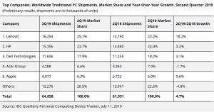 idc, mercado mundial de ordenadores, ventas de pcs, mercado global, ordenadores, pc, portátiles, estaciones de trabajo, modelos de escritorio, ventas de ordenadores, segundo trimestre de 2019