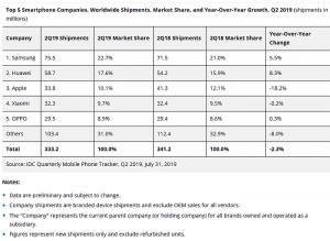 Tabla con las ventas mundiales de smartphones en el segundo trimestre de 2019