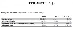 Cifras 2018 de Grupo Taurus