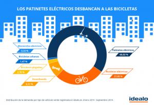 60% demandan patinete eléctrico como vehiculo particular