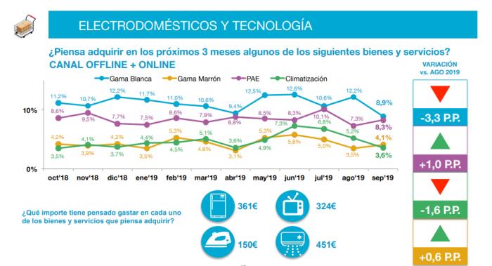 informe observatiorio cetelem previsión de consumo tabla electrodomésticos