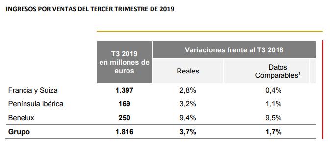 tabla cifras de volumen de ventas fnac darty por regiones tercer trimestre 2019