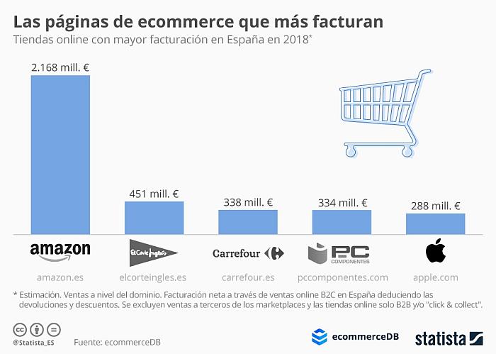gráfica statista de páginas de ecommerce que más ventas facturan marketplaces