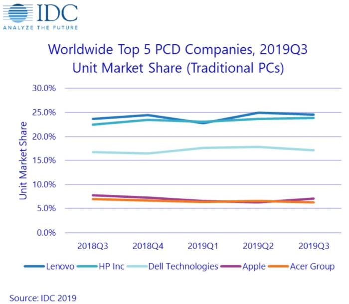 gráfico de idc top 5 de compañías de venta de pc tradicionales