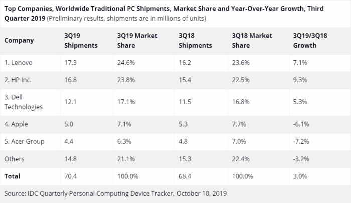 tabla de datos del estudio de IDC sobre ventas del mercado deL PC