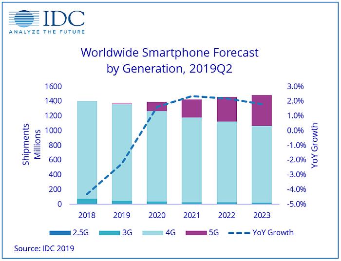 mercado mundial smartphones