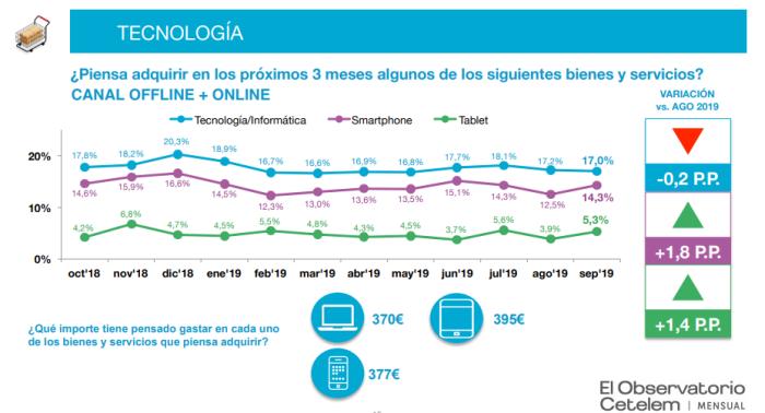 informe observatiorio cetelem previsión de consumo tabla tecnología