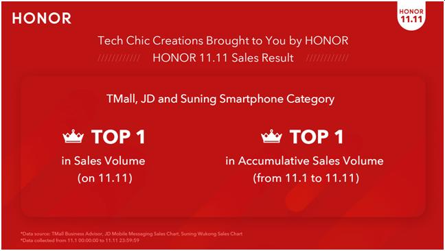Honor récord de ventas de smartphones por el día del soltero de Alibaba