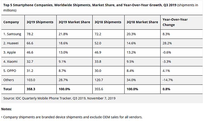 Mercado mundial de smartphones Q3 2019