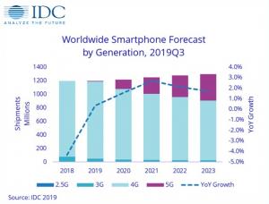 prevision de moviles por generacion