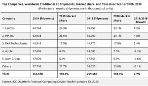 Mercado Mundial de ordenadores 2019