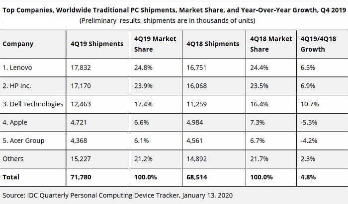 Mercado mundial PCs Q4 2019