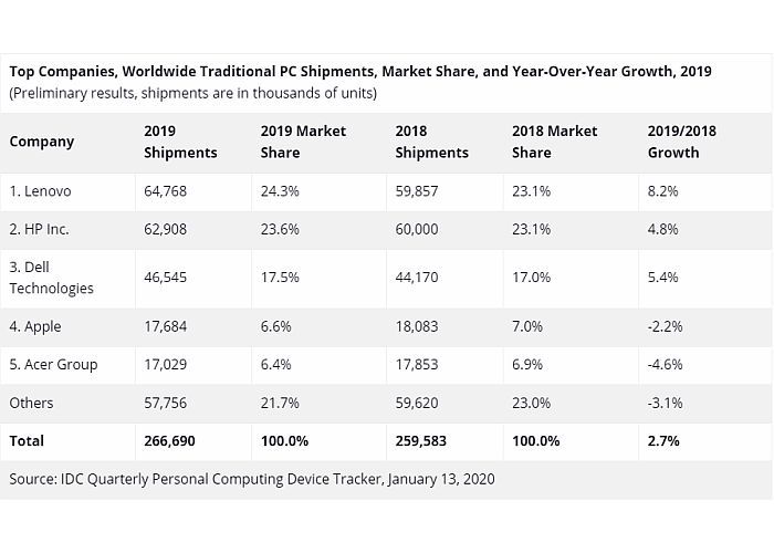 resultados globales mercado pcs 2019