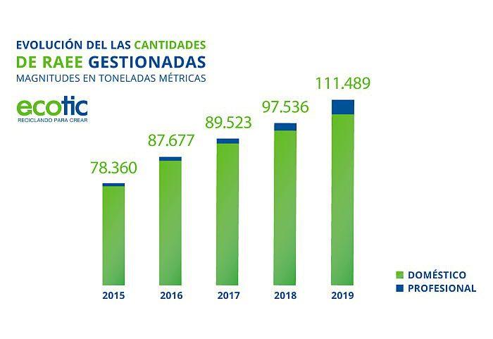 Fundación Ecotic Resultados 2019