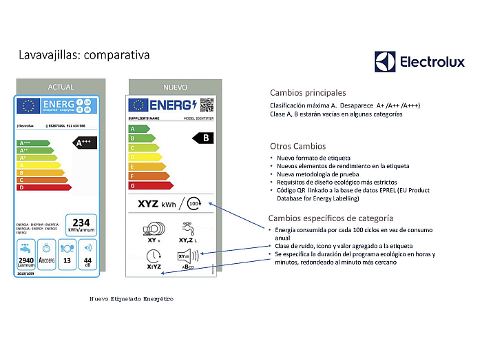 Los principales cambios del nuevo etiquetado energético: lavavajillas